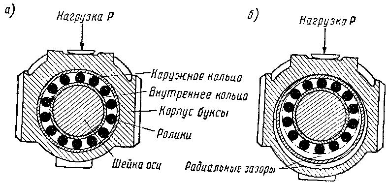Упрощённая схема буксы с