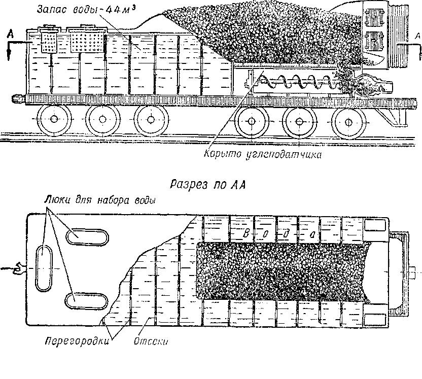 Схема устройства шестиосиого