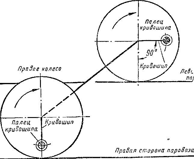 Схема расположения кривошипов