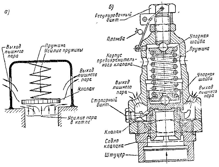 предохранительного клапана