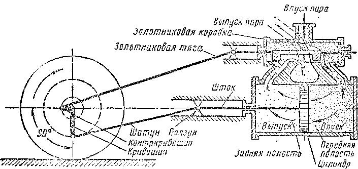Схема паровой машины с